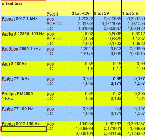 AC, en twee verschillende offsets bij 10% duty cycle