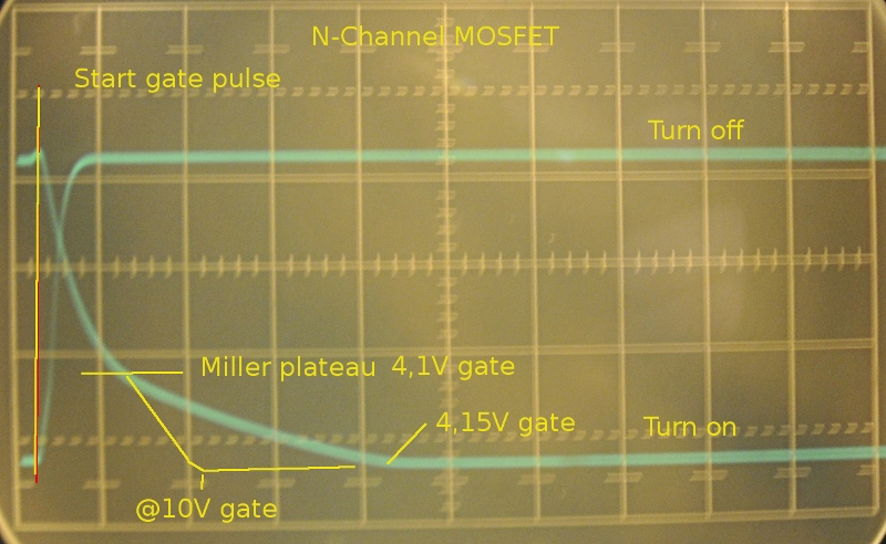 MOSFET with 4,15V gatedrive  so not full conducting